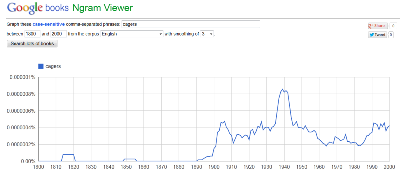 Cagers Ngram