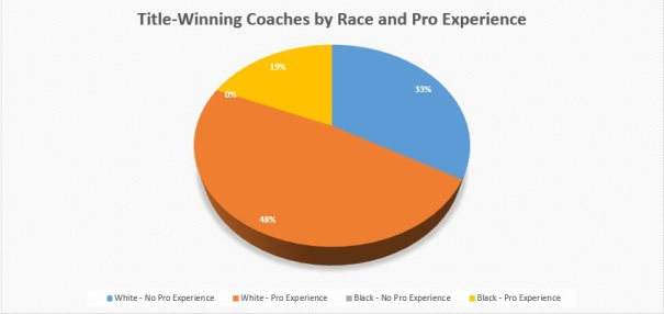Coaches by race and experience