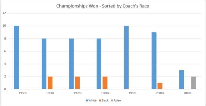 Coaches Titles by decade and race