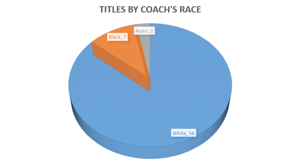 Coaches Titles by Race