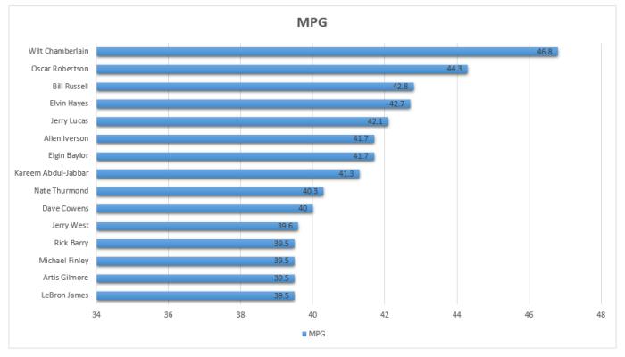 MPG under 30